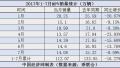 7月MPV销量一览:合资涨势依旧 瑞风翻身