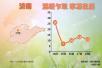 """山东发布今年来首个寒潮预警 气温将""""断崖式""""下跌"""