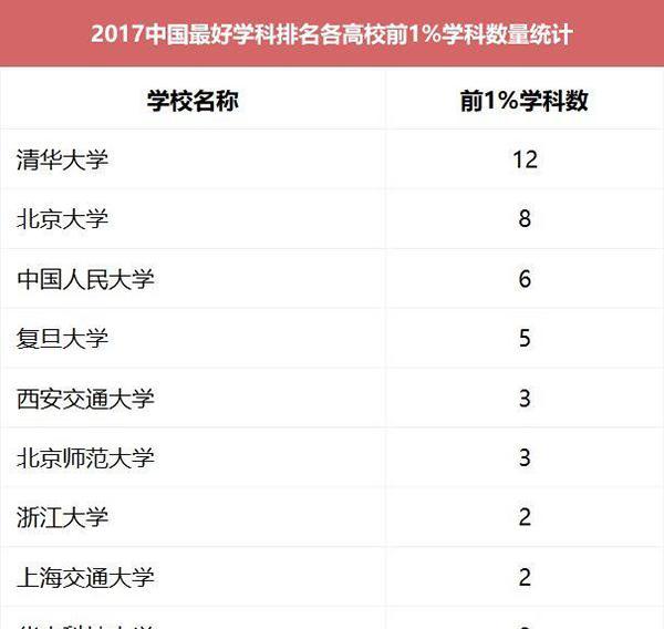中国最好学科排名(4)_www.robertskyLer.com