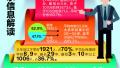 青岛积分落户排名开始公示 共2673人具备落户资格