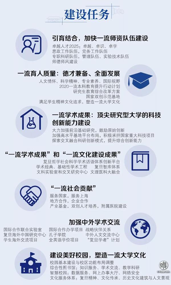 澳门赌博的网址:27个学科为拟建设 复旦公布一流大学建设总体方案
