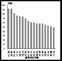 线上赌博平台排名:2017年第四季度青岛等4市未出现重污染天气