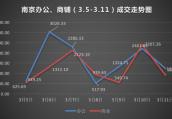 上周南京商业地产成交2万㎡ 商铺销量环比下跌55%