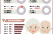青岛百岁老寿星八成是女性 平度百岁老人最多