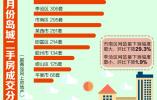 青岛二手房交易量连降5个月 8月环比下滑16.1%