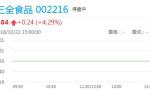 三全食品控股股东陈南追加质押265.11万股