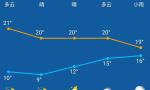 晴将浓时,雨快来了!4日以后南京雨日增多……