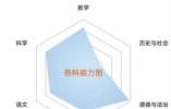杭州建兰启用学校大脑 千余份个性成绩单评语来自AI老师