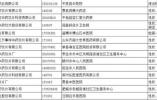 别买了!山东48批次药品不合格 北京同仁堂烟台一店上黑榜