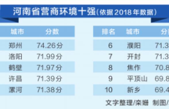 """河南首份第三方机构""""营商环境评价报告""""出炉 具有""""早全实""""三个特点"""