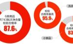 你買的粽子、飲料足量嗎?調查稱超一成商品缺斤少兩