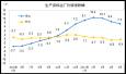 5月PPI同比上涨5.5% 涨幅继续回落