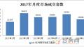 2017年1-6月安徽各地市住宅成交同比上涨,约17万套