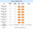 凯迪拉克XT5热销中 售价30.69万起