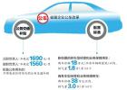 山东:省属企业正职车补每月不超1690元