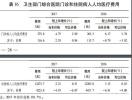 去年江苏人的十大死因是什么?江苏人均看病需要多少费用?了解一下!