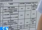 国务院大督查:载货车空车同价 甘肃高速收费不合理