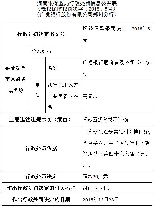 广发银行郑州分行被罚20万:贷款五级分类不准确